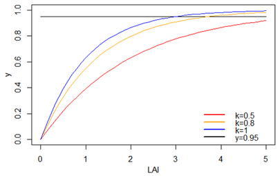 relationship between ln and exponential